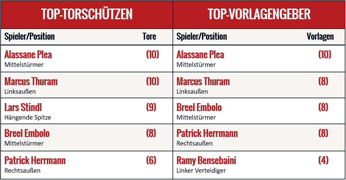 Eine Liste der Top-Scorer von Borussia Mönchengladbach
